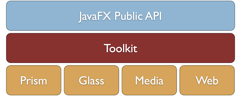 A Short Tour Through JavaFX-UI-Common